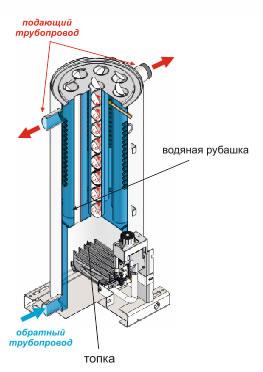 Цилиндрический теплообменник котла РОСС
