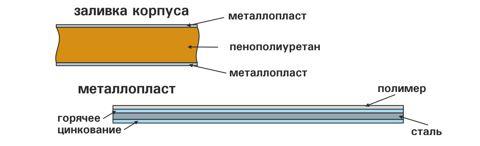 Схема заливки корпуса холодильной витрины РОСС